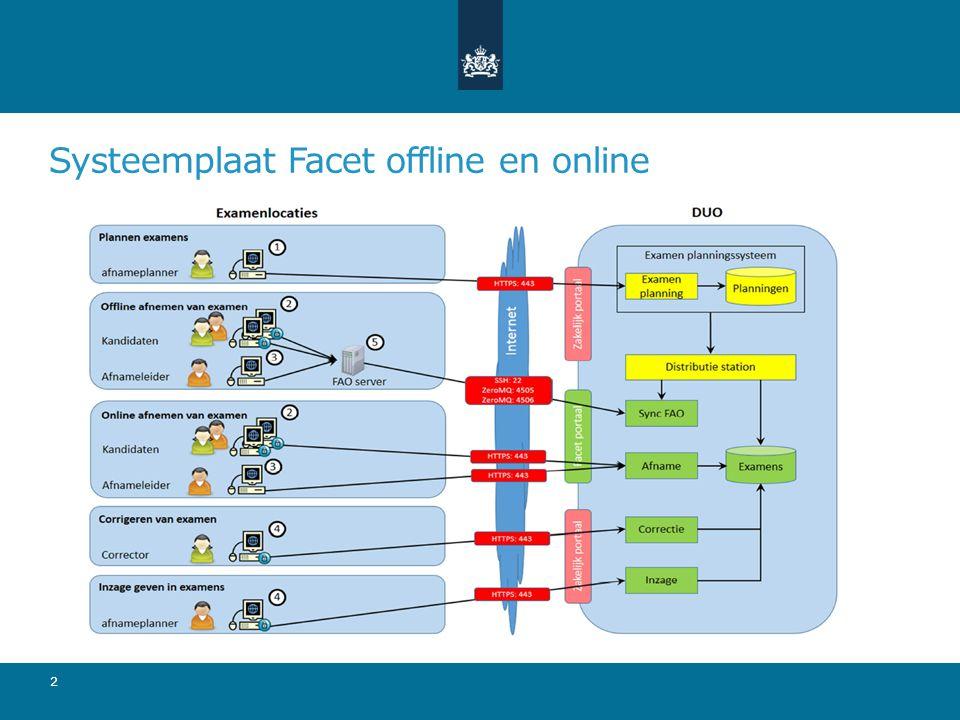 Systeemplaat Facet offline en online 2