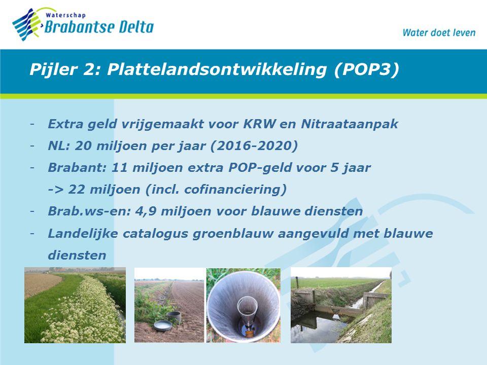Pijler 2: Plattelandsontwikkeling (POP3) -Extra geld vrijgemaakt voor KRW en Nitraataanpak -NL: 20 miljoen per jaar (2016-2020) -Brabant: 11 miljoen e