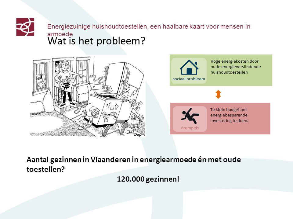 Energiezuinige huishoudtoestellen, een haalbare kaart voor mensen in armoede Wat is het probleem.