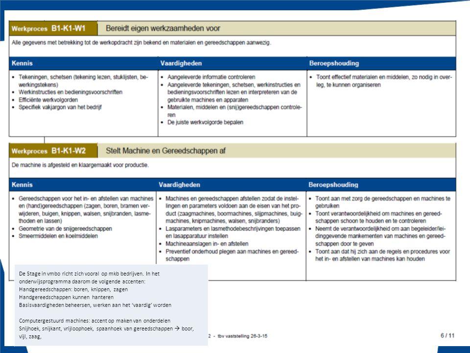 Batouwe 880-0515 Masterplan MEI '14-'18 Zuid-Holland Regioprofiel Constructiewerker De Stage in vmbo richt zich vooral op mkb bedrijven. In het onderw