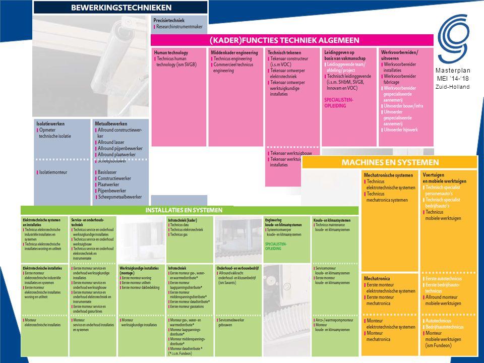 Batouwe 880-0515 Masterplan MEI '14-'18 Zuid-Holland Voorbeeld - Vakscholen  De keuze vakken zijn afgestemd  Afstemmen inhoud  met welke aspecten uit regioprofiel in het vmbo programma een start wordt gemaakt  Leermiddelen  Start gemaakt  hoe de ontwikkelingsgerichte beoordelingssystematiek gebruikt kan worden