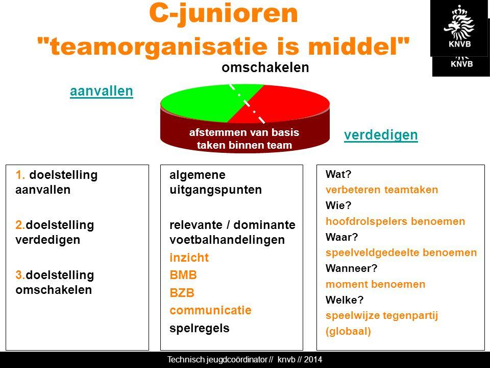 Technisch jeugdcoördinator // knvb // 2014 afstemmen van basis taken binnen team C-junioren