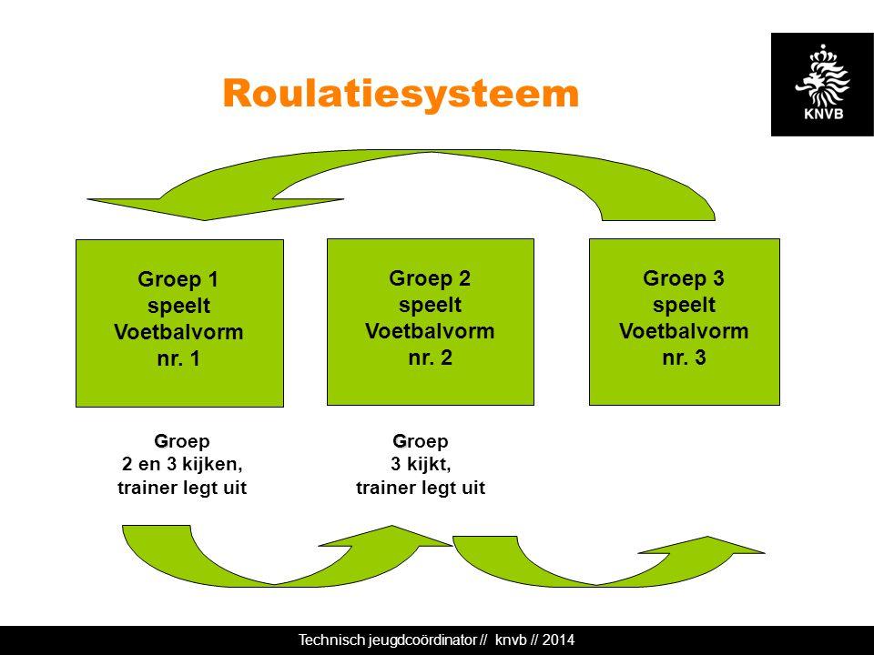 Technisch jeugdcoördinator // knvb // 2014 Roulatiesysteem G Groep 2 en 3 kijken, trainer legt uit Groep 2 speelt Voetbalvorm nr. 2 Groep 3 speelt Voe