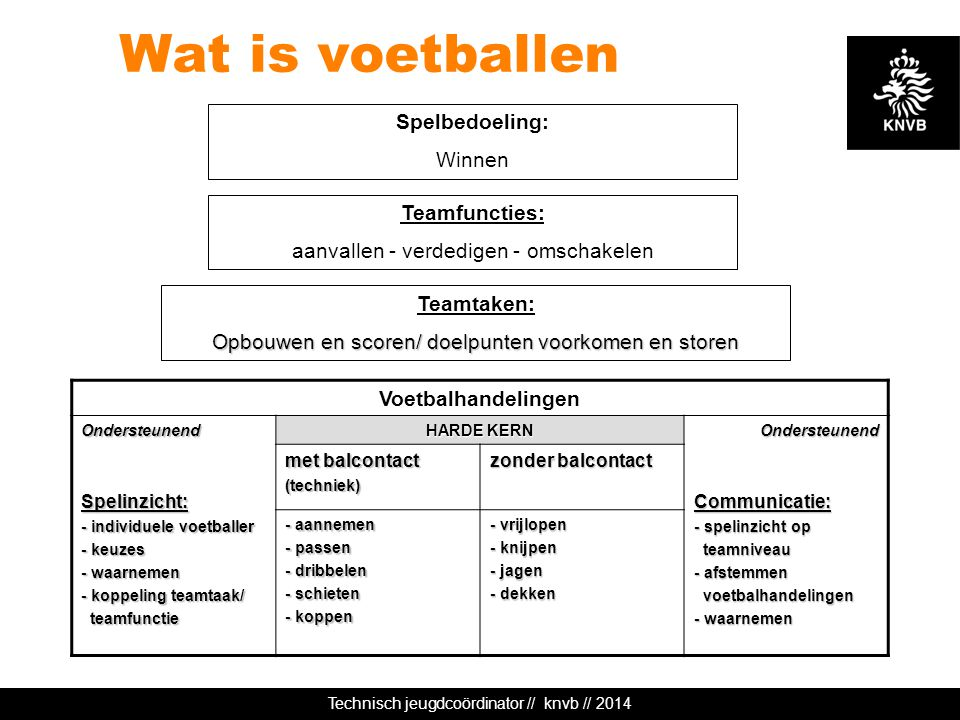 Technisch jeugdcoördinator // knvb // 2014 Wat is voetballen Spelbedoeling: Winnen Teamfuncties: aanvallen - verdedigen - omschakelen Teamtaken: Opbou