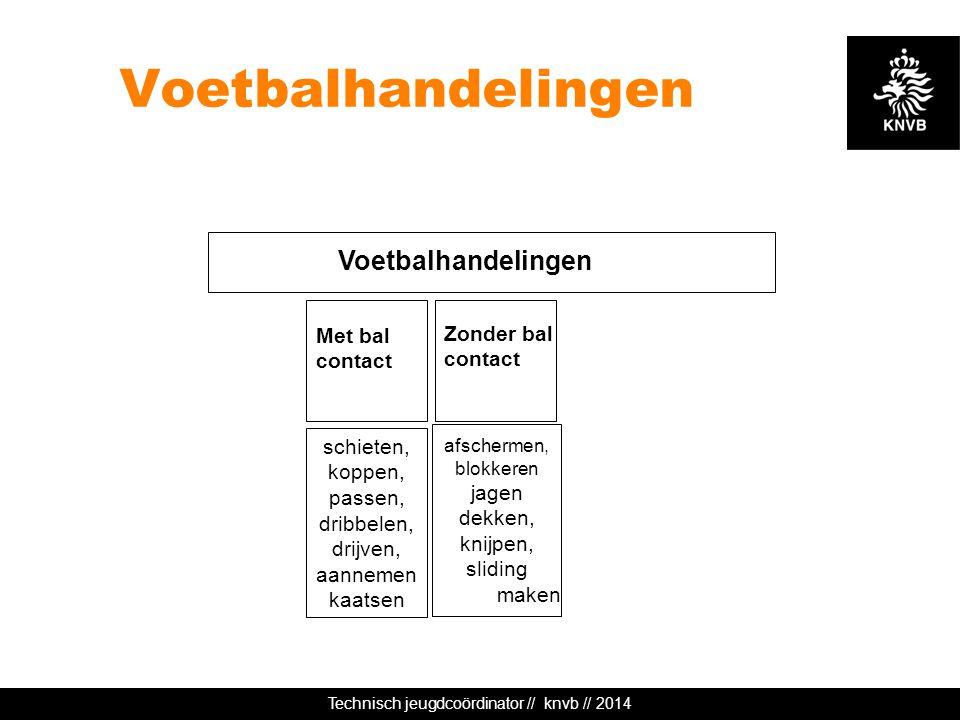 Technisch jeugdcoördinator // knvb // 2014 Voetbalhandelingen Met bal contact afschermen, blokkeren jagen dekken, knijpen, sliding maken schieten, kop