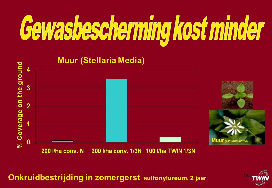 18 Onkruidbestrijding in zomergerst sulfonylureum, 2 jaar Muur (Stellaria Media)