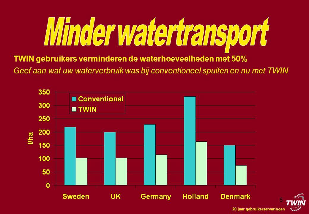 5 TWIN gebruikers verminderen de waterhoeveelheden met 50% Geef aan wat uw waterverbruik was bij conventioneel spuiten en nu met TWIN 20 jaar gebruikerservaringen