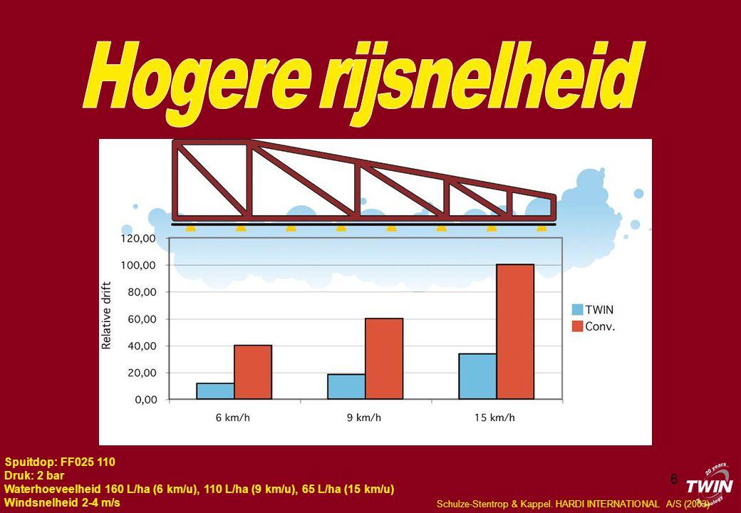 6 Spuitdop: FF025 110 Druk: 2 bar Waterhoeveelheid 160 L/ha (6 km/u), 110 L/ha (9 km/u), 65 L/ha (15 km/u) Windsnelheid 2-4 m/s Schulze-Stentrop & Kappel.
