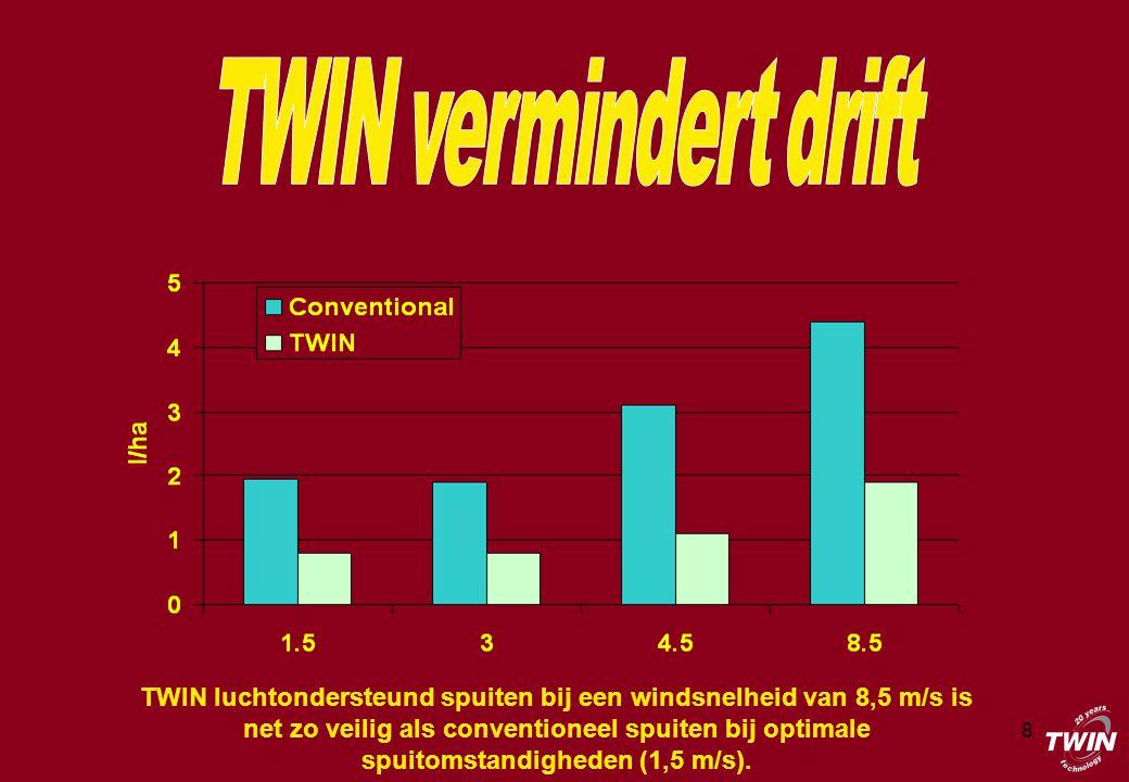 8 TWIN luchtondersteund spuiten bij een windsnelheid van 8,5 m/s is net zo veilig als conventioneel spuiten bij optimale spuitomstandigheden (1,5 m/s).