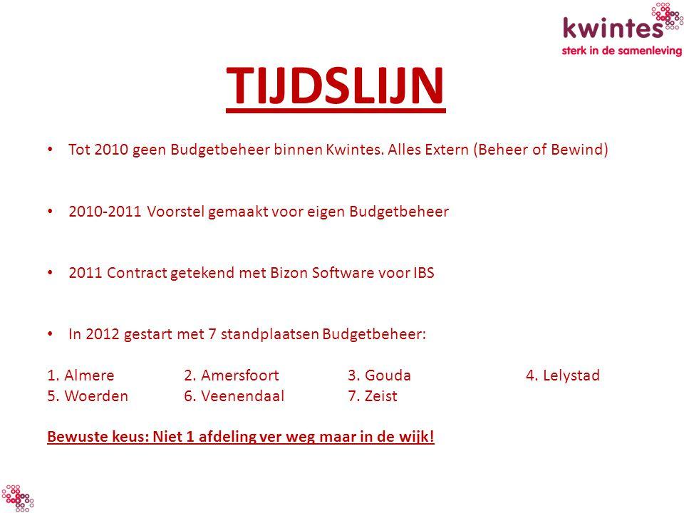 TIJDSLIJN Tot 2010 geen Budgetbeheer binnen Kwintes. Alles Extern (Beheer of Bewind) 2010-2011 Voorstel gemaakt voor eigen Budgetbeheer 2011 Contract