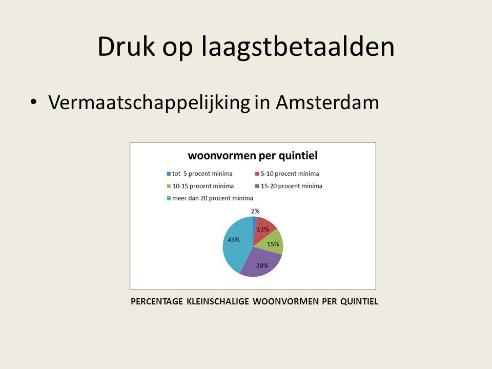 Vermaatschappelijking in Amsterdam PERCENTAGE KLEINSCHALIGE WOONVORMEN PER QUINTIEL
