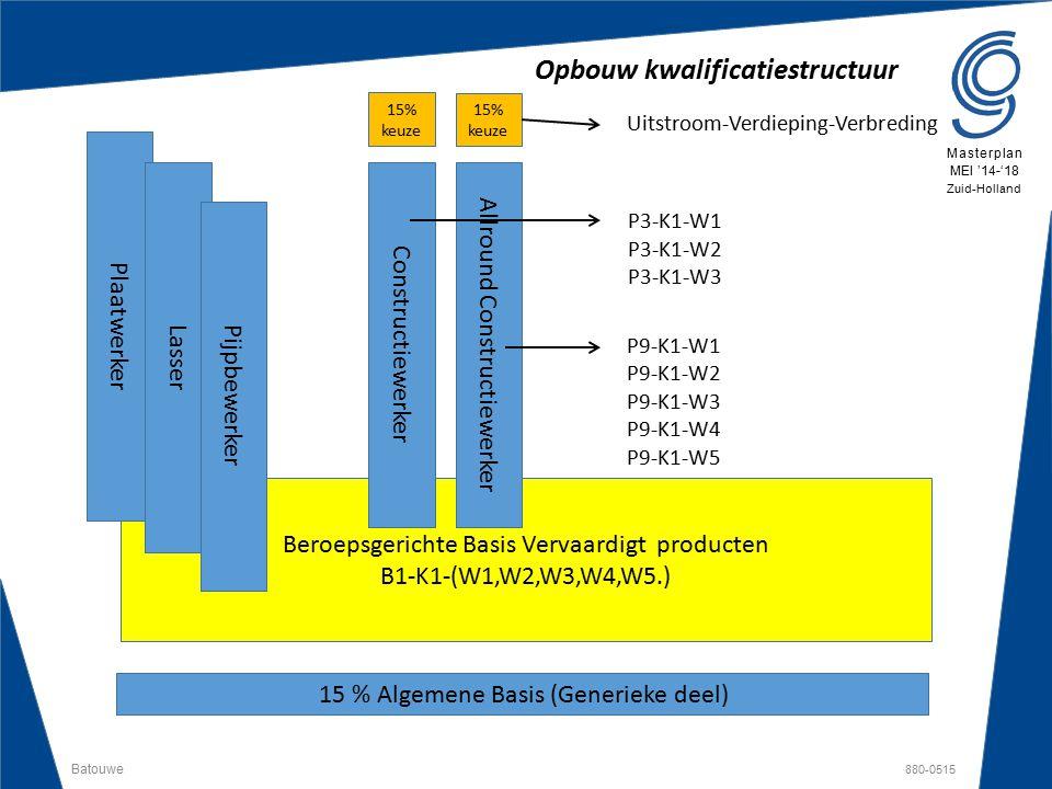 Batouwe 880-0515 Masterplan MEI '14-'18 Zuid-Holland Opbouw kwalificatiestructuur 15 % Algemene Basis (Generieke deel) Beroepsgerichte Basis Vervaardi