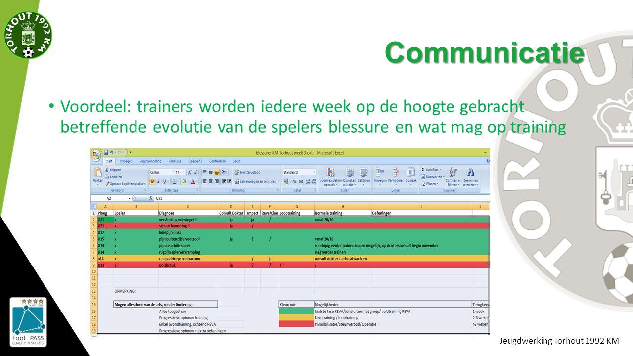 Jeugdwerking Torhout 1992 KM Communicatie Voordeel: trainers worden iedere week op de hoogte gebracht betreffende evolutie van de spelers blessure en