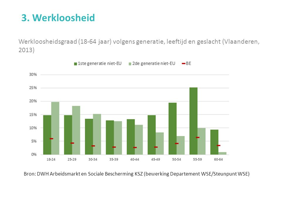 Werkloosheidsgraad (18-64 jaar) volgens generatie, leeftijd en geslacht (Vlaanderen, 2013) 3.