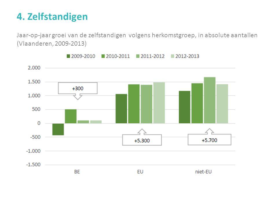 Jaar-op-jaar groei van de zelfstandigen volgens herkomstgroep, in absolute aantallen (Vlaanderen, 2009-2013) 4.