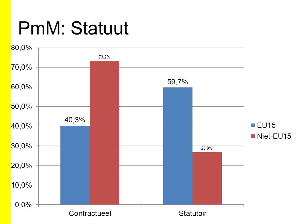 PmM: Statuut