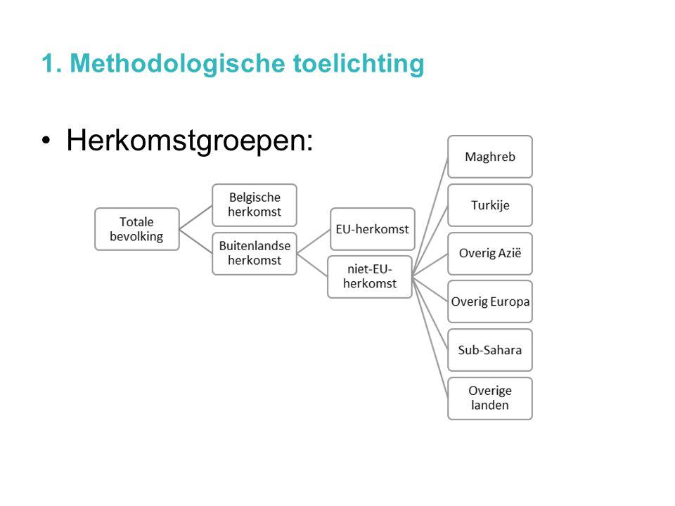 1. Methodologische toelichting Herkomstgroepen: