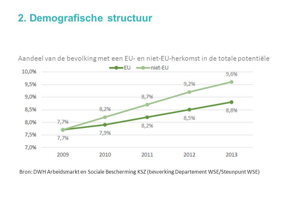 Aandeel van de bevolking met een EU- en niet-EU-herkomst in de totale potentiële beroepsbevolking (18-64 jaar) (Vlaanderen, 2009-2013) Bron: DWH Arbeidsmarkt en Sociale Bescherming KSZ (bewerking Departement WSE/Steunpunt WSE)