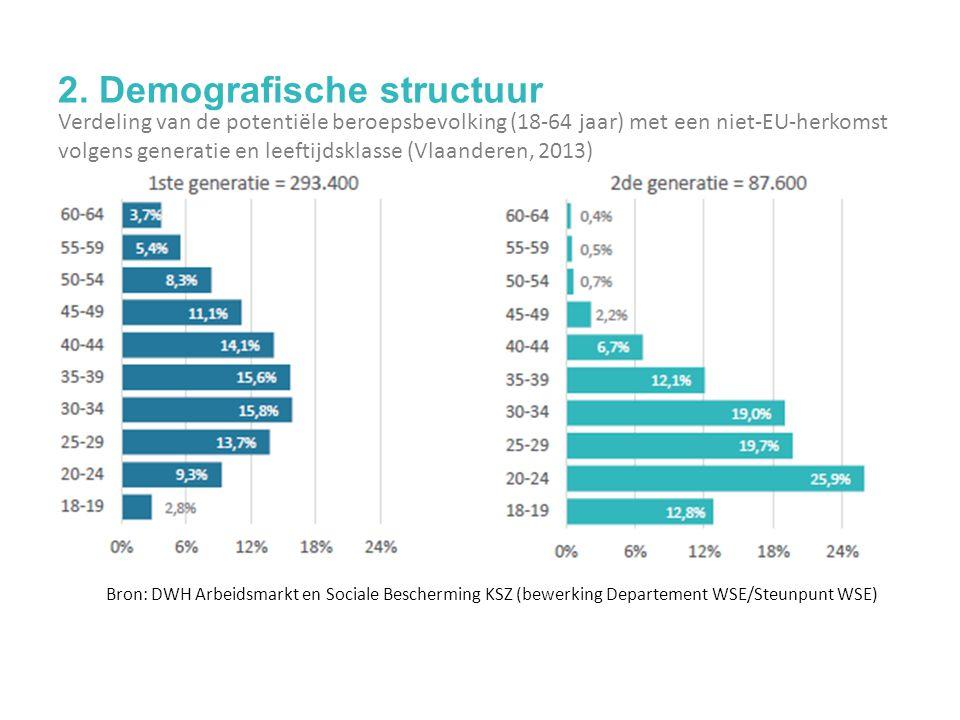 2. Demografische structuur Verdeling van de potentiële beroepsbevolking (18-64 jaar) met een niet-EU-herkomst volgens generatie en leeftijdsklasse (Vl