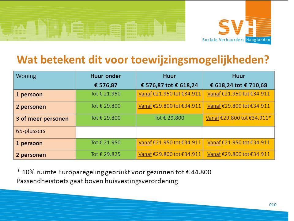 Wat betekent dit voor toewijzingsmogelijkheden? 010 Woning Huur onder € 576,87 Huur € 576,87 tot € 618,24 Huur € 618,24 tot € 710,68 1 persoon Tot € 2