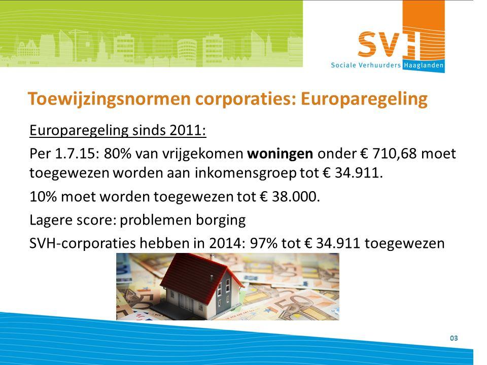 Toewijzingsnormen corporaties: Europaregeling 03 Europaregeling sinds 2011: Per 1.7.15: 80% van vrijgekomen woningen onder € 710,68 moet toegewezen wo