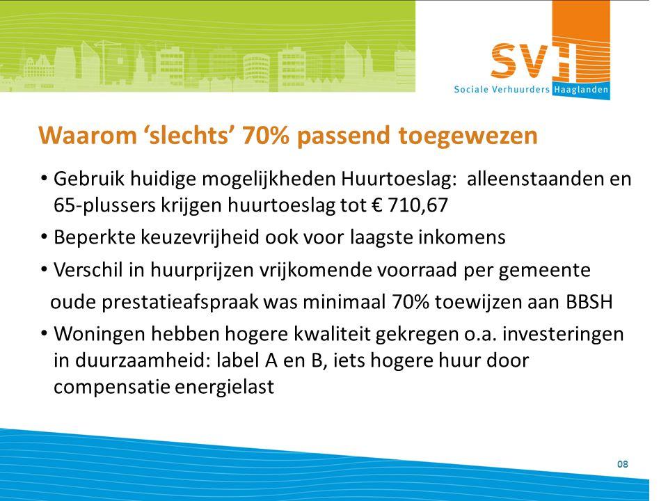 Toewijzingsresultaat passendheid SVH 2014 09 Van vrijgekomen woningen met huur < aftoppingsgrenzen: – 91% toegewezen aan huurtoeslagontvangers – 9% aan inkomensgroep tot € 34.911 9% toegewezen aan 'hogere' inkomens omdat gezinnen tot €34.911 (5+: €38.000) volgens Nibud niet meer dan € 618,24 kunnen betalen
