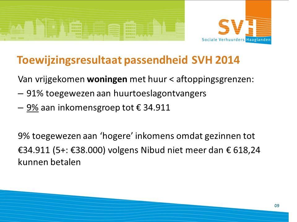 Toewijzingsresultaat passendheid SVH 2014 09 Van vrijgekomen woningen met huur < aftoppingsgrenzen: – 91% toegewezen aan huurtoeslagontvangers – 9% aa