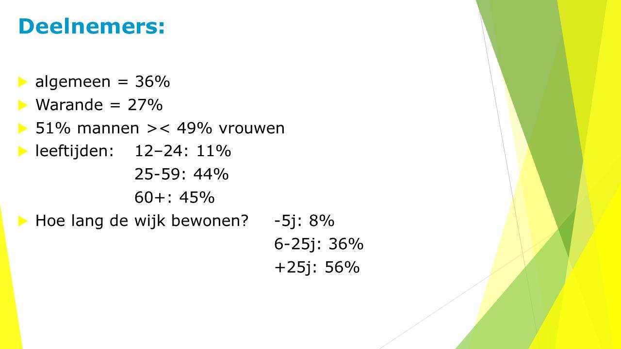 Deelnemers:  algemeen = 36%  Warande = 27%  51% mannen >< 49% vrouwen  leeftijden: 12–24: 11% 25-59: 44% 60+: 45%  Hoe lang de wijk bewonen? -5j: