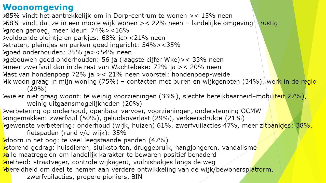 Woonomgeving  85% vindt het aantrekkelijk om in Dorp-centrum te wonen >< 15% neen  68% vindt dat ze in een mooie wijk wonen >< 22% neen – landelijke omgeving - rustig  groen genoeg, meer kleur: 74%><16%  voldoende pleintje en parkjes: 68% ja><21% neen  straten, pleintjes en parken goed ingericht: 54%><35%  goed onderhouden: 35% ja><54% neen  gebouwen goed onderhouden: 56 ja (laagste cijfer Wke)>< 33% neen  meer zwerfvuil dan in de rest van Wachtebeke: 72% ja >< 20% neen  last van hondenpoep 72% ja >< 21% neen voorstel: hondenpoep-weide  ik woon graag in mijn woning (75%) – contacten met buren en wijkgenoten (34%), werk in de regio (29%)  wie er niet graag woont: te weinig voorzieningen (33%), slechte bereikbaarheid–mobiliteit 27%), weinig uitgaansmogelijkheden (20%)  verbetering op onderhoud, openbaar vervoer, voorzieningen, ondersteuning OCMW  ongemakken: zwerfvuil (50%), geluidsoverlast (29%), verkeersdrukte (21%)  gewenste verbetering: onderhoud (wijk, huizen) 61%, zwerfvuilacties 47%, meer zitbankjes: 38%, fietspaden (rand v/d wijk): 35%  doorn in het oog: te veel leegstaande panden (47%)  storend gedrag: huisdieren, sluikstorten, druggebruik, hangjongeren, vandalisme  alle maatregelen om landelijk karakter te bewaren positief benaderd  netheid: straatveger, controle wijkagent, vuilnisbakjes langs de weg  bereidheid om deel te nemen aan verdere ontwikkeling van de wijk/bewonersplatform, zwerfvuilacties, propere pioniers, BIN