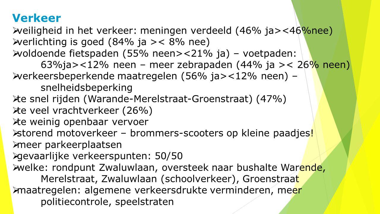 Verkeer  veiligheid in het verkeer: meningen verdeeld (46% ja><46%nee)  verlichting is goed (84% ja >< 8% nee)  voldoende fietspaden (55% neen> < 26% neen)  verkeersbeperkende maatregelen (56% ja><12% neen) – snelheidsbeperking  te snel rijden (Warande-Merelstraat-Groenstraat) (47%)  te veel vrachtverkeer (26%)  te weinig openbaar vervoer  storend motoverkeer – brommers-scooters op kleine paadjes.