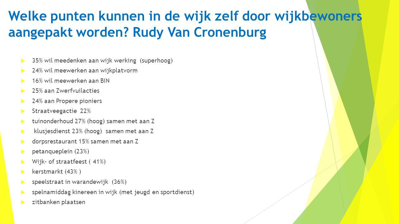 Welke punten kunnen in de wijk zelf door wijkbewoners aangepakt worden? Rudy Van Cronenburg  35% wil meedenken aan wijk werking (superhoog)  24% wil