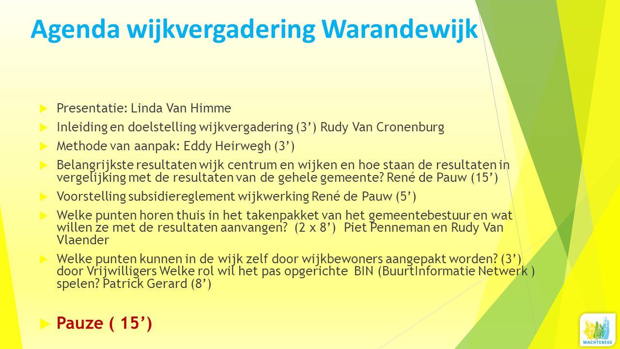 Agenda wijkvergadering Warandewijk  Presentatie: Linda Van Himme  Inleiding en doelstelling wijkvergadering (3') Rudy Van Cronenburg  Methode van a