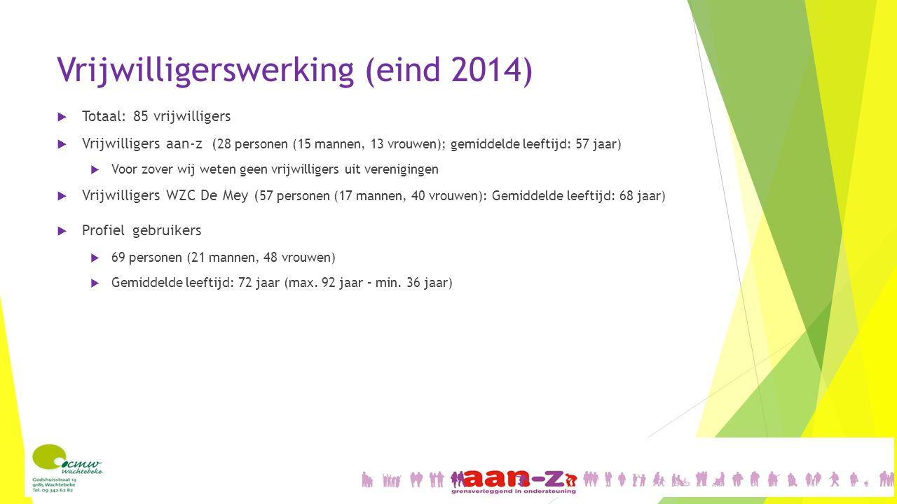 Vrijwilligerswerking (eind 2014)  Totaal: 85 vrijwilligers  Vrijwilligers aan-z ( 28 personen (15 mannen, 13 vrouwen); gemiddelde leeftijd: 57 jaar)