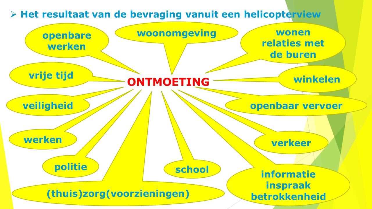  Het resultaat van de bevraging vanuit een helicopterview ONTMOETING openbare werken woonomgeving wonen relaties met de buren vrije tijd (thuis)zorg(
