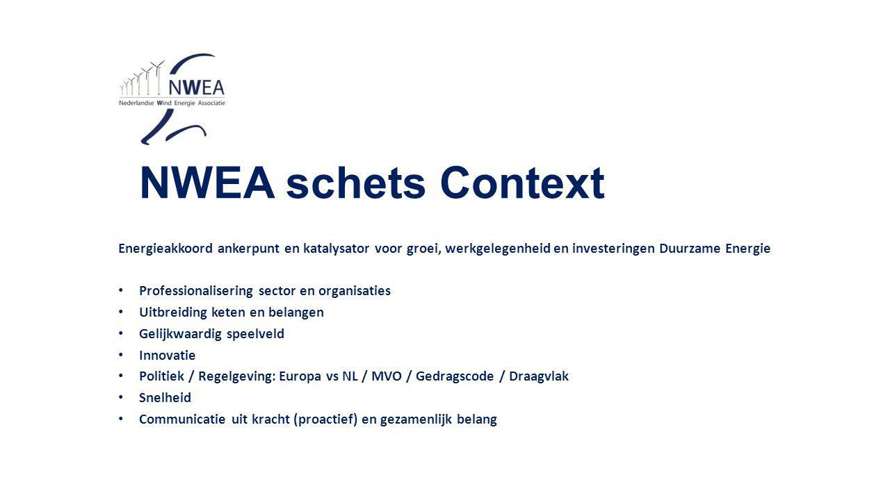 NWEA schets Context Energieakkoord ankerpunt en katalysator voor groei, werkgelegenheid en investeringen Duurzame Energie Professionalisering sector en organisaties Uitbreiding keten en belangen Gelijkwaardig speelveld Innovatie Politiek / Regelgeving: Europa vs NL / MVO / Gedragscode / Draagvlak Snelheid Communicatie uit kracht (proactief) en gezamenlijk belang