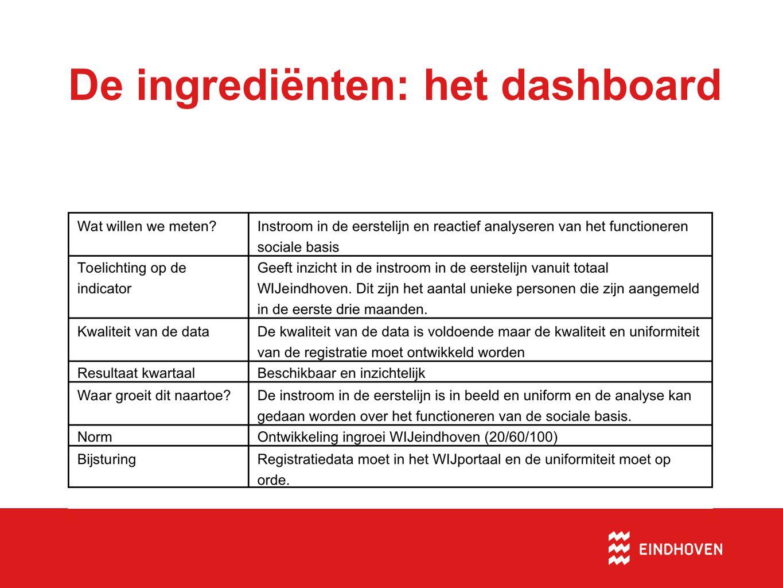 De ingrediënten: het dashboard Het exceldocument Criteria per indicator: