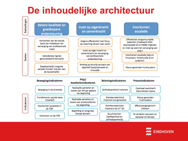 De inhoudelijke architectuur