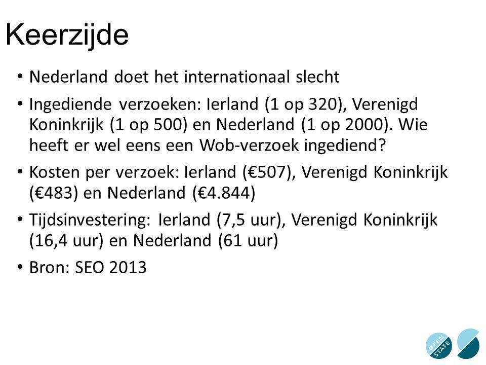 Keerzijde Nederland doet het internationaal slecht Ingediende verzoeken: Ierland (1 op 320), Verenigd Koninkrijk (1 op 500) en Nederland (1 op 2000).