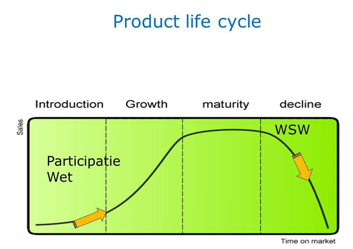 Product life cycle WSW Participatie Wet