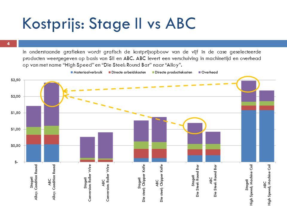 Kostprijs: Stage II vs ABC 4 In onderstaande grafieken wordt grafisch de kostprijsopbouw van de vijf in de case geselecteerde producten weergegeven op