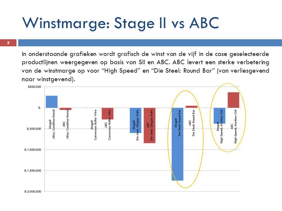 Winstmarge: Stage II vs ABC 5 In onderstaande grafieken wordt grafisch de winst van de vijf in de case geselecteerde productlijnen weergegeven op basi