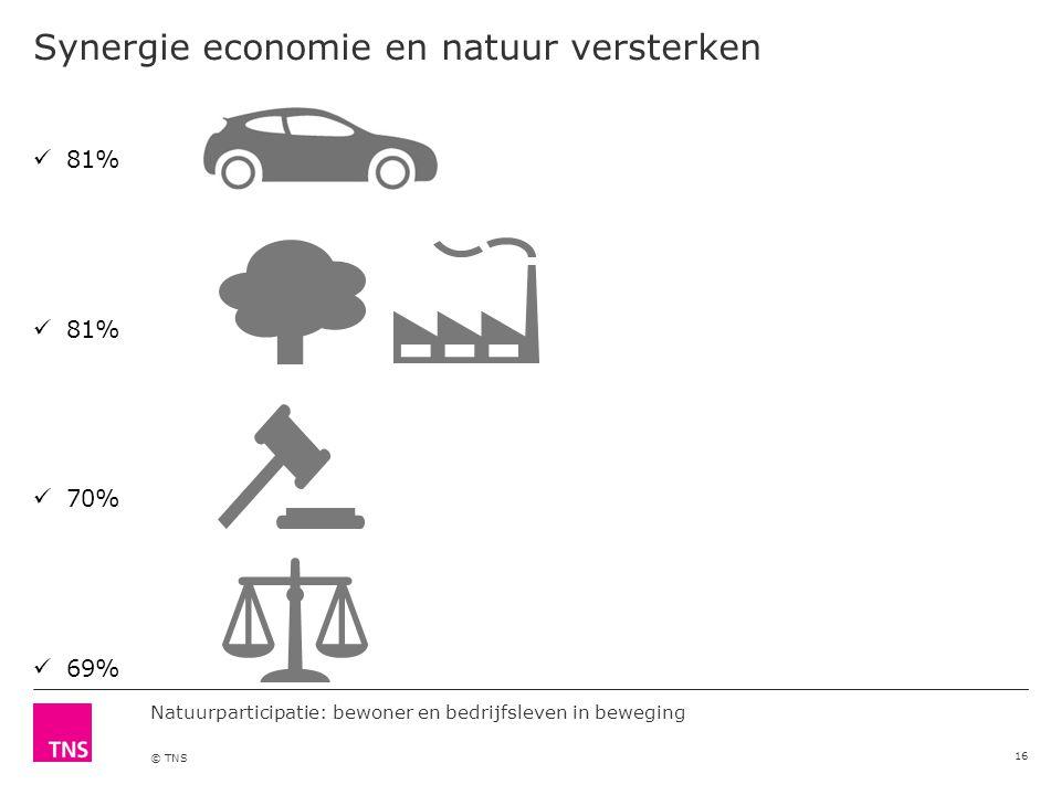 Natuurparticipatie: bewoner en bedrijfsleven in beweging © TNS Synergie economie en natuur versterken 16 81% 70% 69%