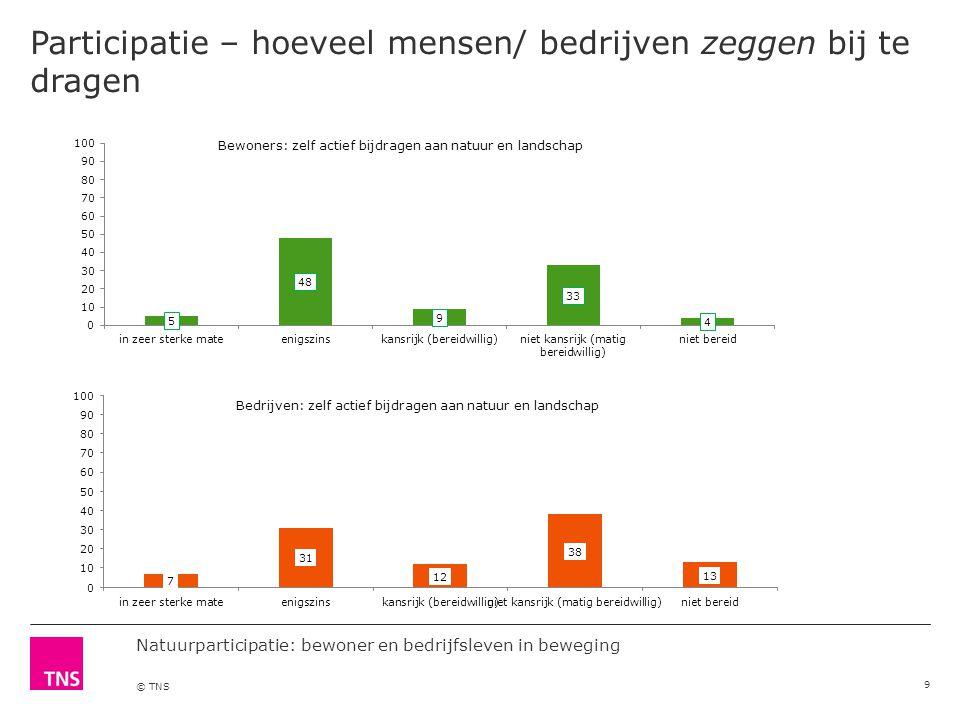 Natuurparticipatie: bewoner en bedrijfsleven in beweging © TNS 9 Participatie – hoeveel mensen/ bedrijven zeggen bij te dragen