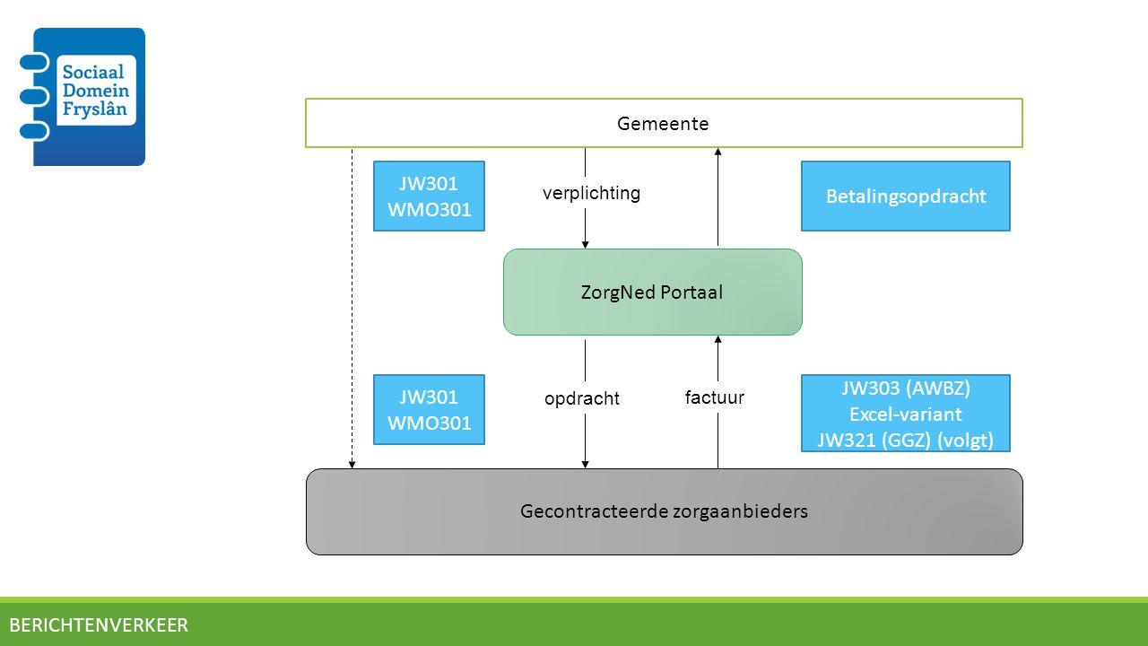Berichtenverkeer 2015 1.(Nog) geen koppeling met GGK 2.Niveau van toewijzen, verschil per gemeente: - op productniveau zoals gecontracteerd - op productgroep niveau (31 t/m 38) 3.Gestandaardiseerd berichtenverkeer, zowel voor inhoud als in vorm, www.istandaarden.nl 4.JW321 nog niet in productie 5.Voor Wmo Leeuwarden: voor cliëntenovergangsregime geldt afwijkende betaling (lump sum financiering, factuur direct naar gemeente Leeuwarden)