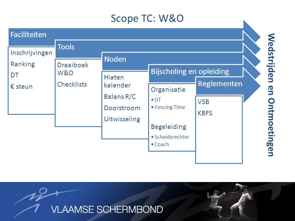 Scope TC: W&O Wedstrijden en Ontmoetingen Faciliteiten Inschrijvingen Ranking DT € steun Tools Draaiboek W&O Checklists Noden Hiaten kalender Balans R