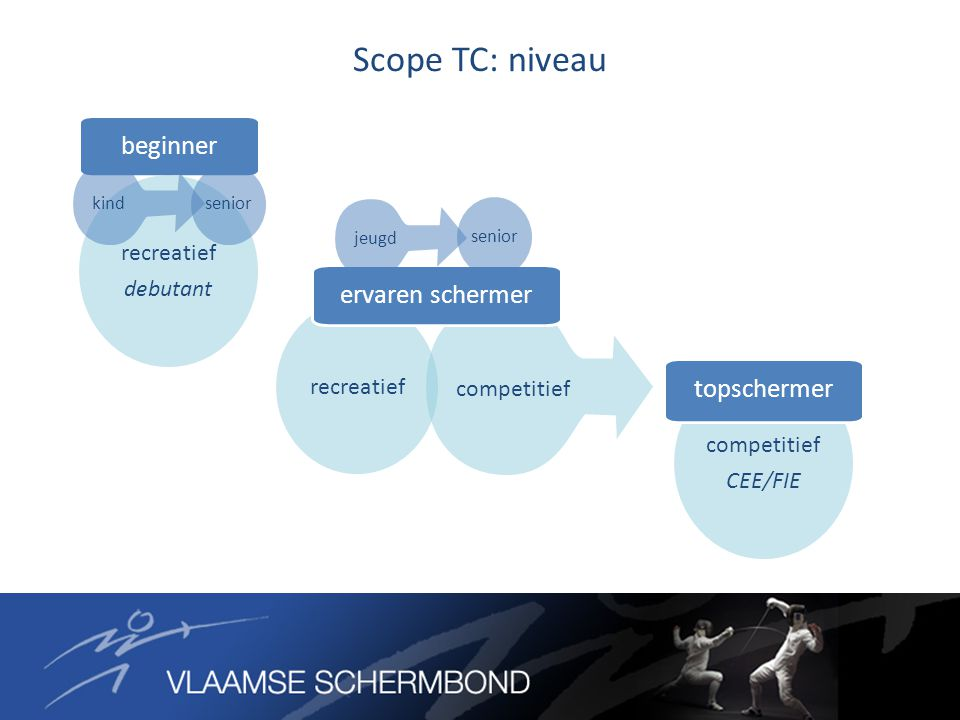 Scope TC: niveau competitief CEE/FIE competitief recreatief beginner ervaren schermer topschermer recreatief debutant kind senior jeugd senior