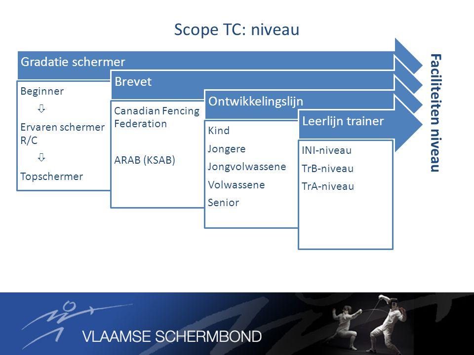 Gradatie schermer Beginner  Ervaren schermer R/C  Topschermer Brevet Canadian Fencing Federation ARAB (KSAB) Ontwikkelingslijn Kind Jongere Jongvolw