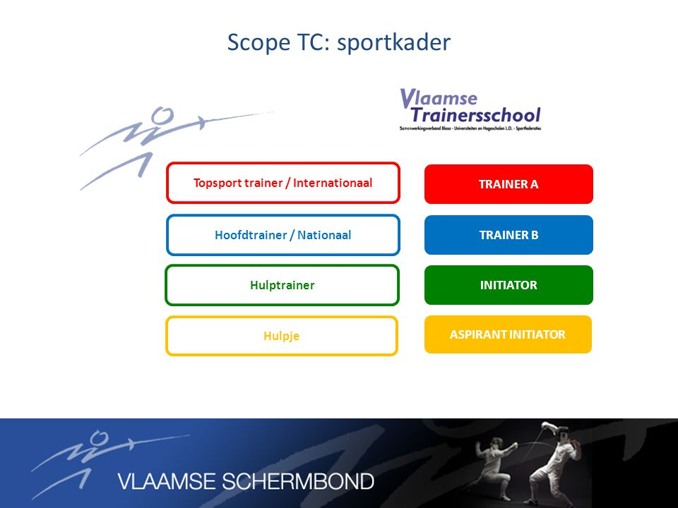 Scope TC: sportkader TRAINER A TRAINER B INITIATOR ASPIRANT INITIATOR Topsport trainer / Internationaal Hoofdtrainer / Nationaal Hulptrainer Hulpje