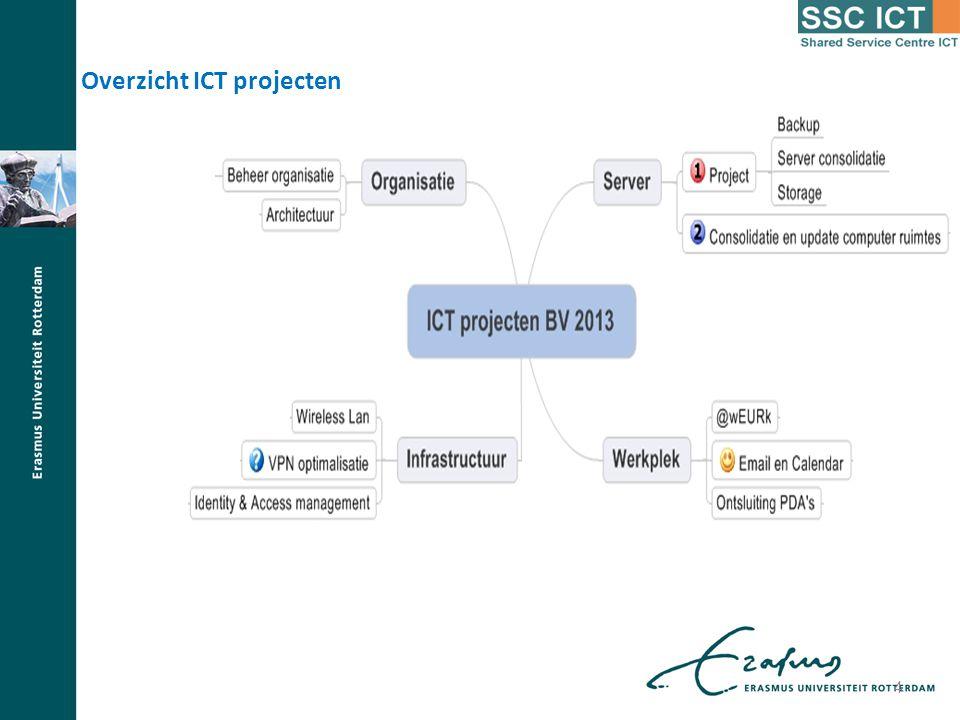4 Overzicht ICT projecten