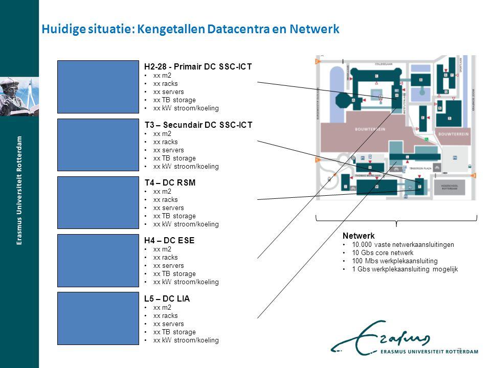Huidige situatie: Kengetallen Datacentra en Netwerk H2-28 - Primair DC SSC-ICT xx m2 xx racks xx servers xx TB storage xx kW stroom/koeling T3 – Secun
